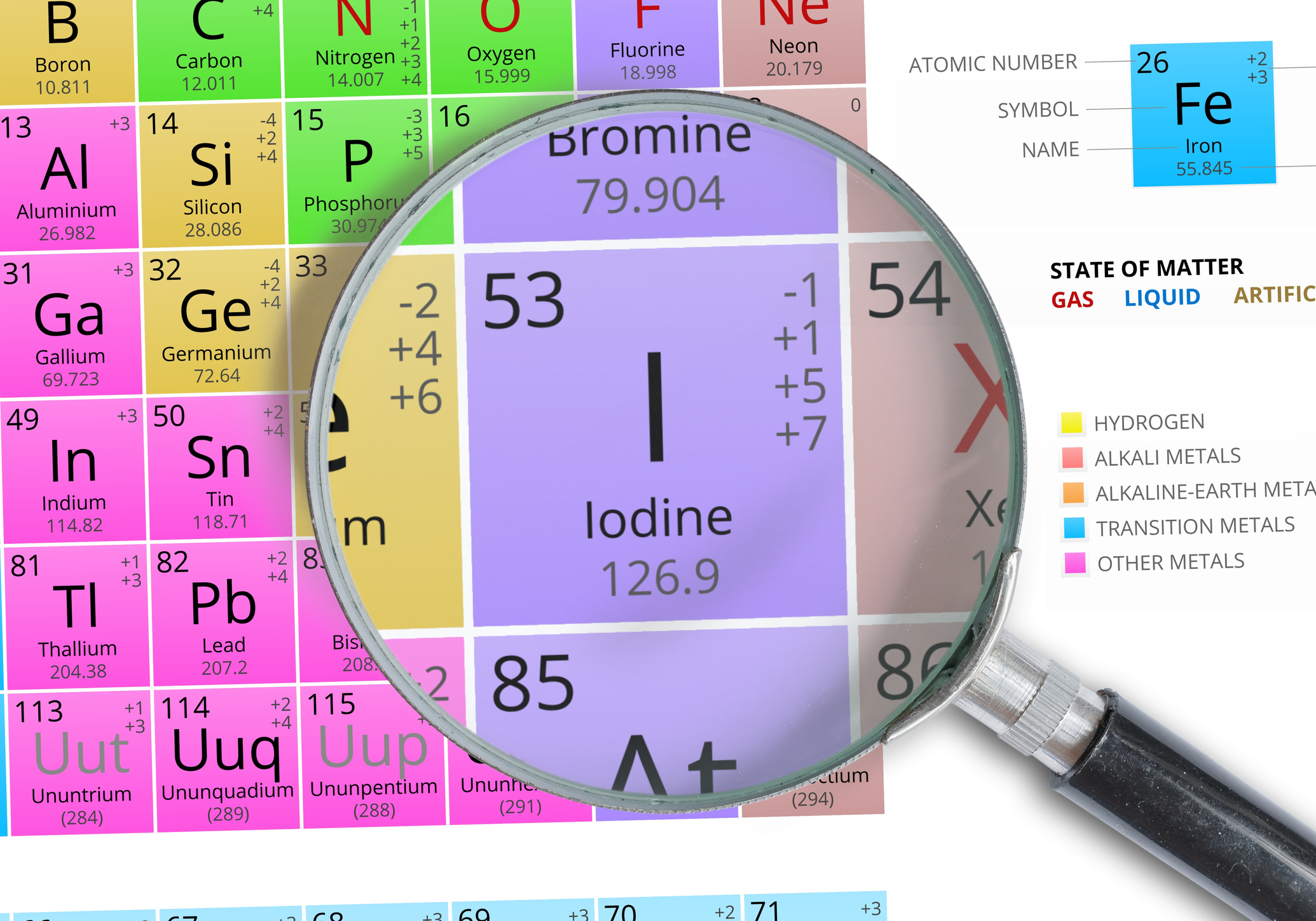 Iodine Element of Mendeleev Periodic table magnified with magnifying glass